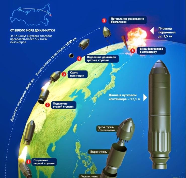 Описание ракеты