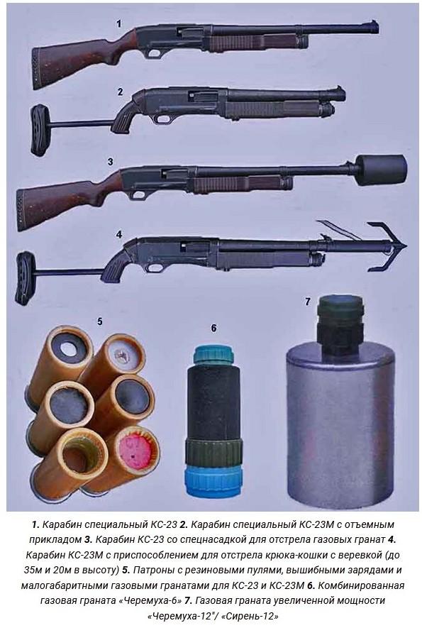 Дробовик и боеприпасы к нему